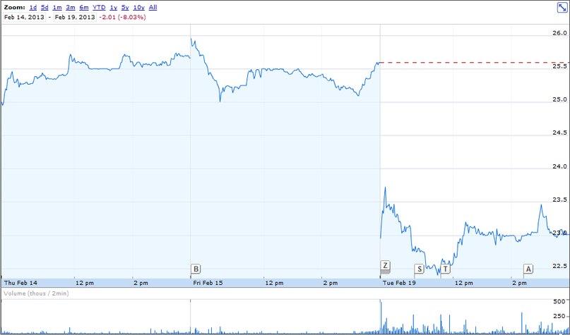 акции yandex