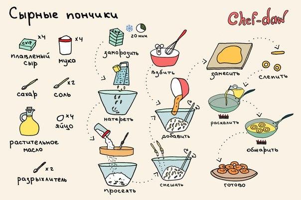 Рецепты с поэтапными