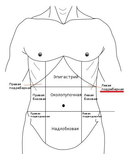 Месячные через неделю а грудь сильно болит