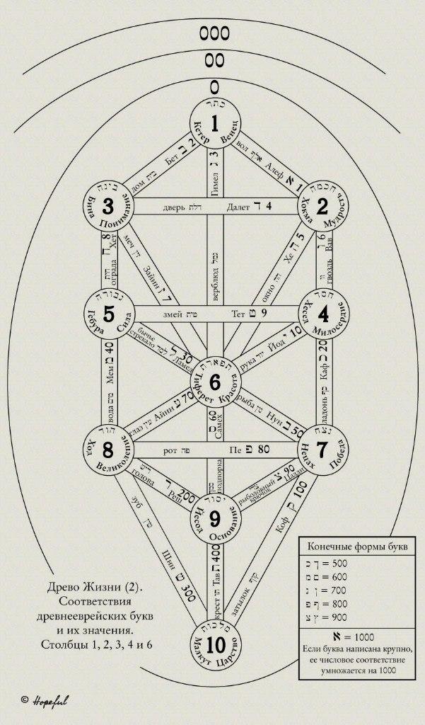 """Схемы Древа Жизни. Из Приложения 5 """"Магии в теории и на практике"""") WGYGWfzFDLM"""