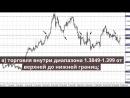 Технический анализ основных валют 23 02 2018 Утренний обзор Форекс с GERCHIK CO