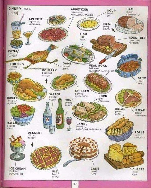 названия еды на английском языке в картинках