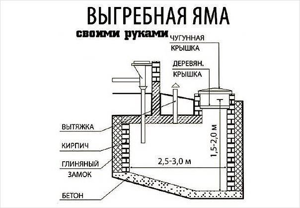 Санитарные нормы для выгребной ямы
