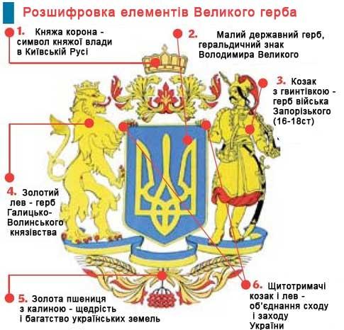 Герб України пояснення