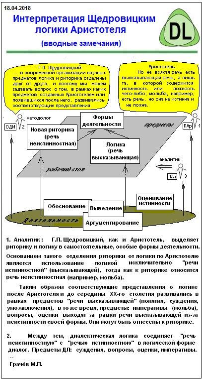 Интерпретация Щедровицким логики Аристотеля