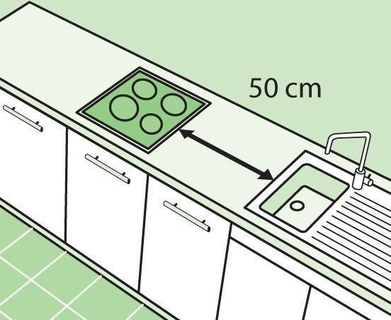 Запланируйте свободное пространство между плитой и мойкой (мин 50 см).