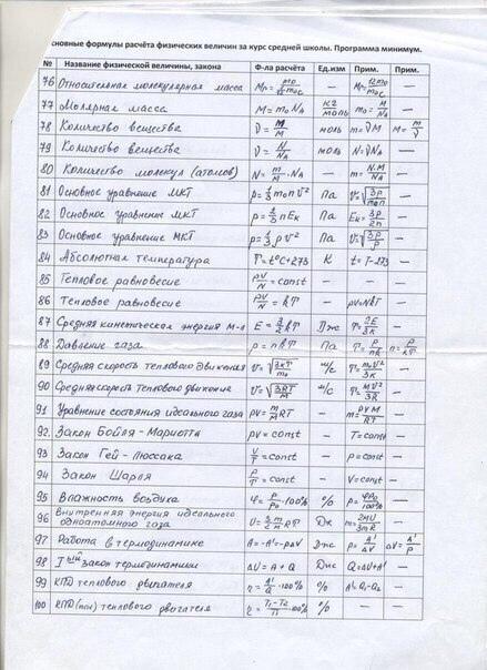 200 формул по физике. на случай, если вы не знаете о чем говорить на первом свидании.