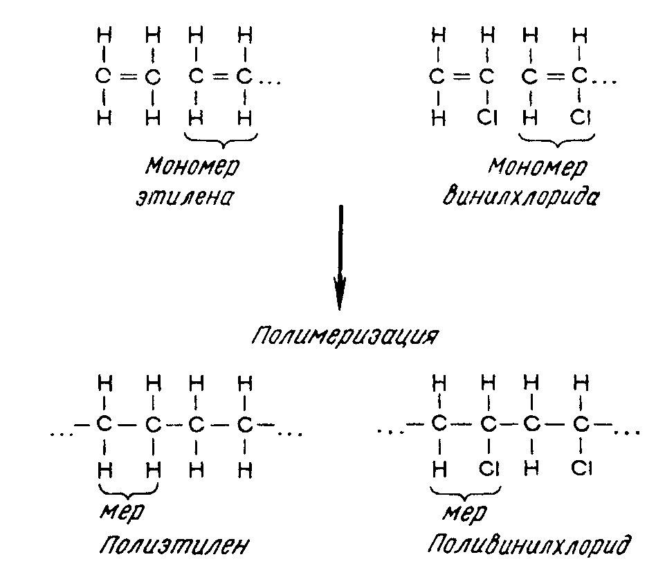 Схема полимеризации этилена и