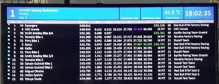 Результаты второго дня неофициальных тестов MotoGP в Сепанге