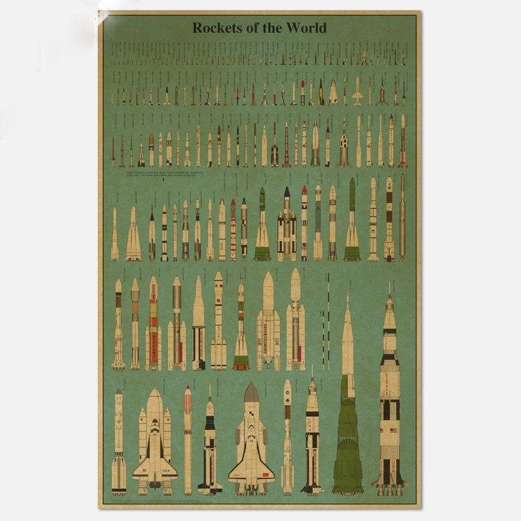 Постер с ракетами мира -
