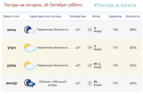 #Погода_в_Калуге
