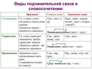 виды связи в словосочетаниях.