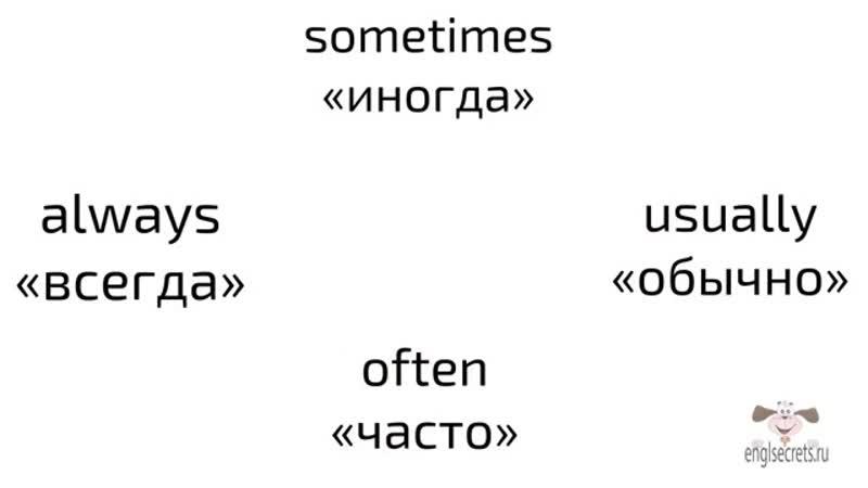 место наречий_always,_usually,_often_sometimes_в предложении