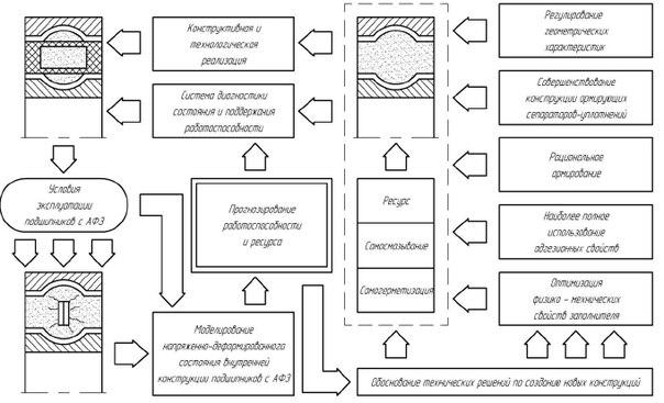 Схема обоснования технических