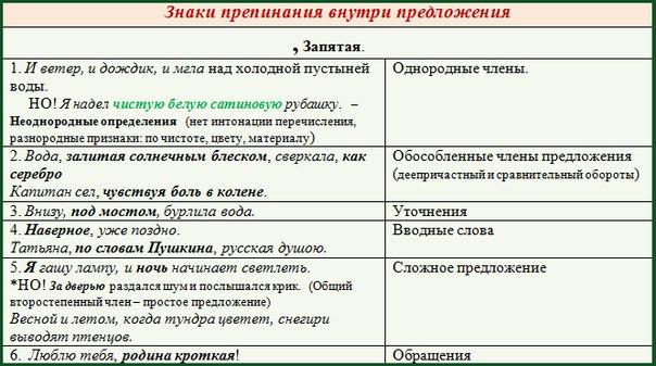 Пунктуационный разбор
