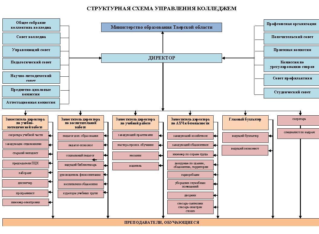 Структурная схема управления колледжем