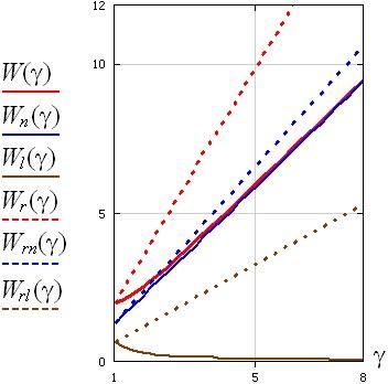 Зависимости полной энергии электрического поля заряда и её составляющих
