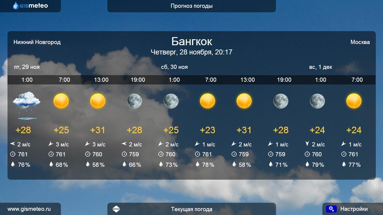 Gismeteo погода по всему миру