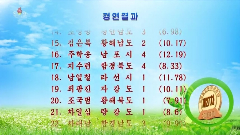 제27차 전국 고급중학교 학생들의 알아맞추기경연