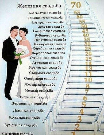 Юбилейные свадьбы по годам