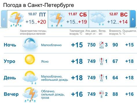 тех смотреть погоду на сегодня в городе бийске ПУЛКОВО (Р-Моторс ЛАДА)