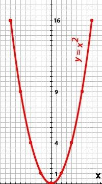 Функция у х в квадрате 7 класс