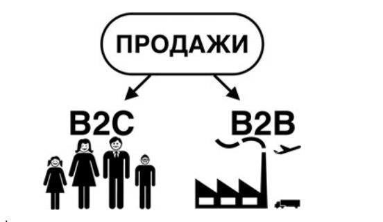 В2В бизнесРынок B2B работает совершенно по отличным от потребительск