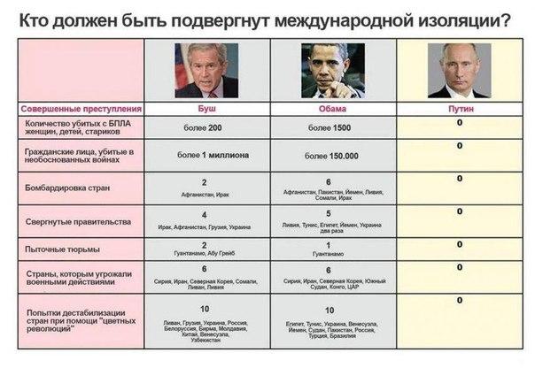 Есть три фактора, которые сводят на нет заверения России о ненападении на Украину, - Financial Times - Цензор.НЕТ 8451