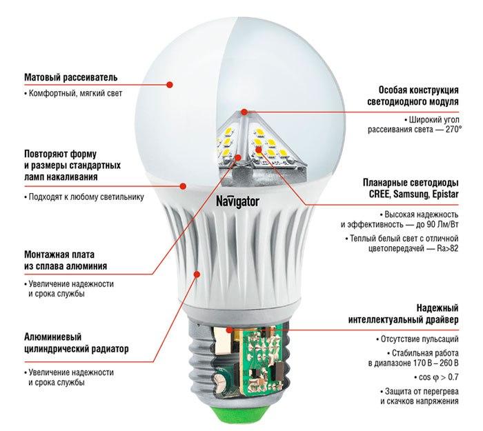 устройство светодиодной лампы изнутри