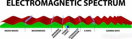 Электромагнитный спектр распространяется в широком диапазоне длин волн.