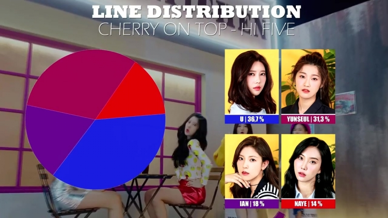 CHERRY ON TOP - 'HI FIVE' Line Distribution Color Coded 체리온탑 - 'Hi Five'