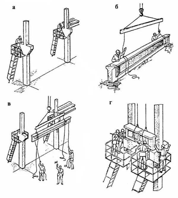 Монтаж строительных конструкций, технология и другая полезная информация по теме.