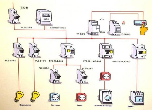 Группы линий электропроводки