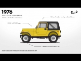 Evolution of the Jeep 4x4 Utility Vehicle _ Donut Media