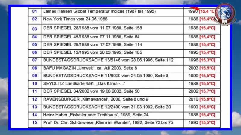 Medienkritik 011 Tim Staeger hr Meteorologe unterschlägt globale Absoluttemperaturen