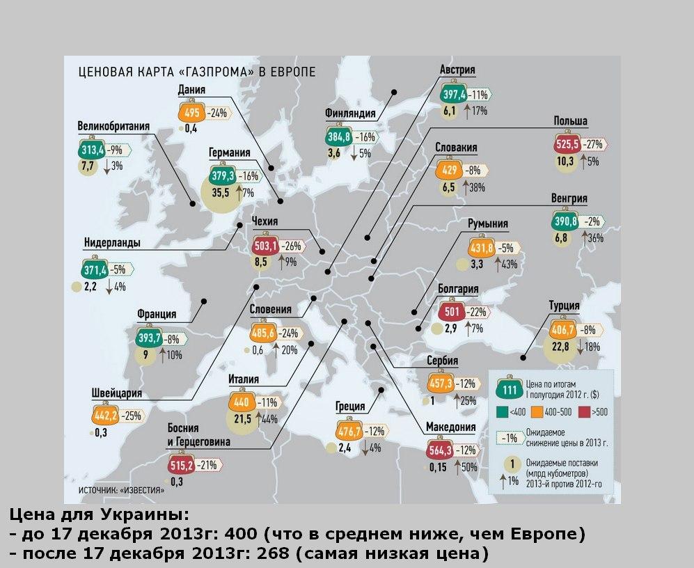 ценовая карта на российский газ для украины и европы