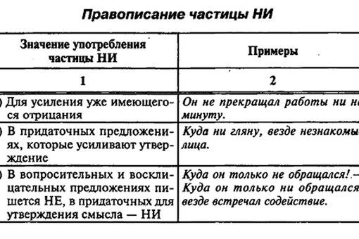Правописание частицы НИ +
