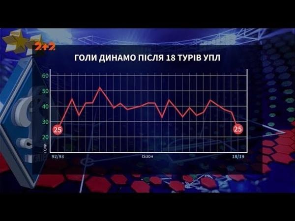 Перемоги та поразки підсумки осінньої частини чемпіонату України для київського Динамо