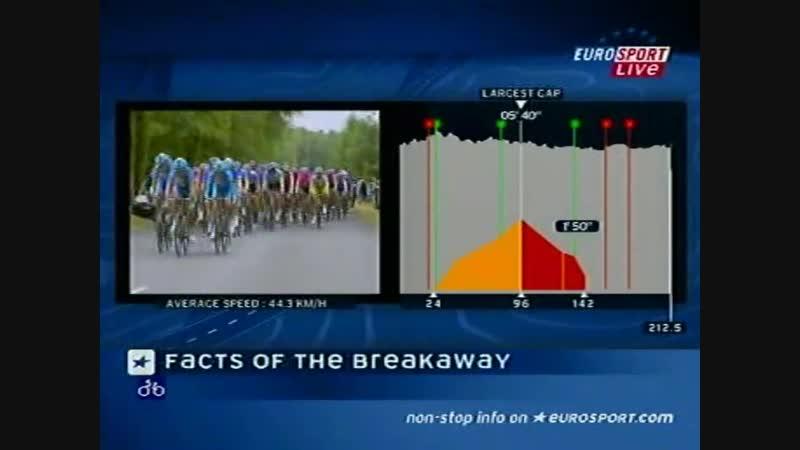 Tour de France 2005 stage 03 4 July La Châtaigneraie to Tours _