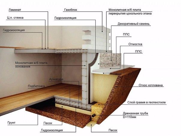 Особенности строительства цокольного этажа и подвала домаВ современном... - X Квартал - X Квартал Блог