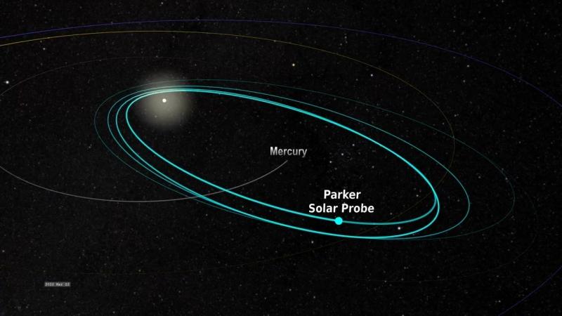 Parker Solar Probe, путешествие к Солнцу