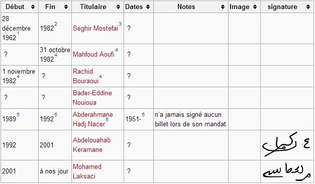 Compléter cette liste des signataires des billets Algériens YcWSf8sAjHs