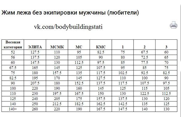таблица коэффициентов жим лежа