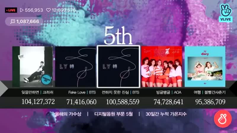 가온차트어워즈 2018 디지털 음원부문 5월 Top 5 방탄소년단 FAKE LOVE 2위 전하지 못한 진심 5위 @BTS twt