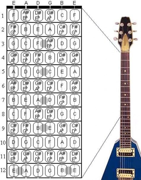 что ты как гитарист