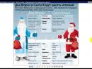 Дед Мороз и Санта Клаус - десять отличий.