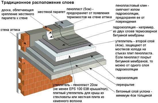 Плоская крыша – модная тенденция