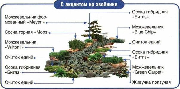 Схема сухого ручья