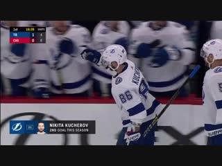 Kucherov backhand score