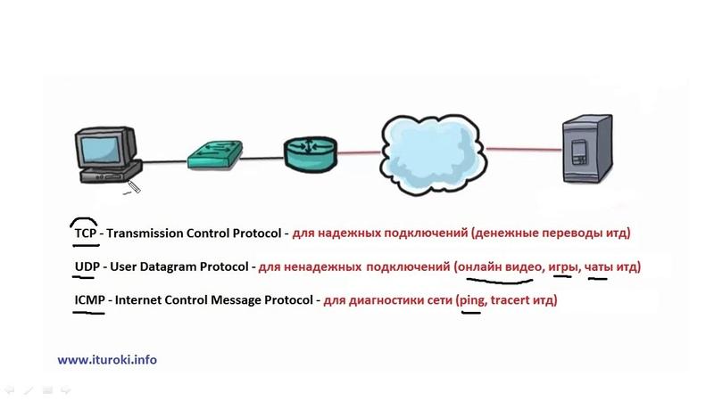 Компьютерные уроки/Уроки Cisco/ICND1 Урок 12 (протоколы TCP, UDP, ICMP)